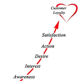 A loyal client belongs to you. Awareness, interest, desire, action, satisfaction, customer loyalty.
